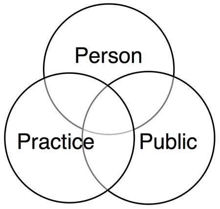 a Venn diagram with person, practice, and public circles overlapping